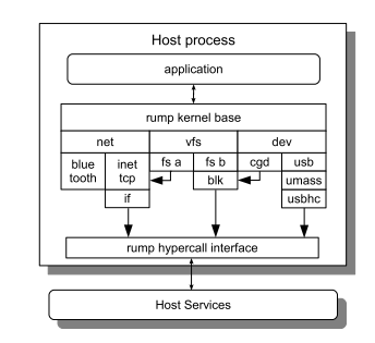 Revolutionizing Kernel Development: Testing With Rump