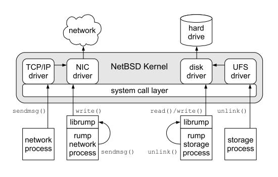 Netbsd rump kernel